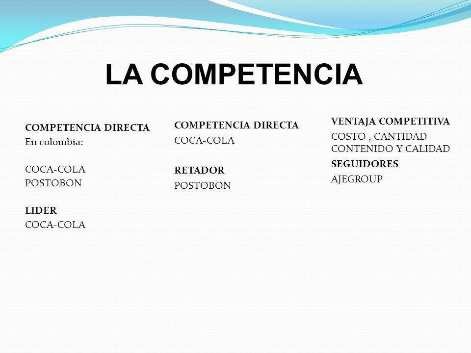 LA COMPETENCIA COMPETENCIA DIRECTA En colombia: COCA-COLA POSTOBON LIDER COCA-COLA COMPETENCIA DIRECTA COCA-COLA RETADOR POSTOBON VENTAJA COMPETITIVA