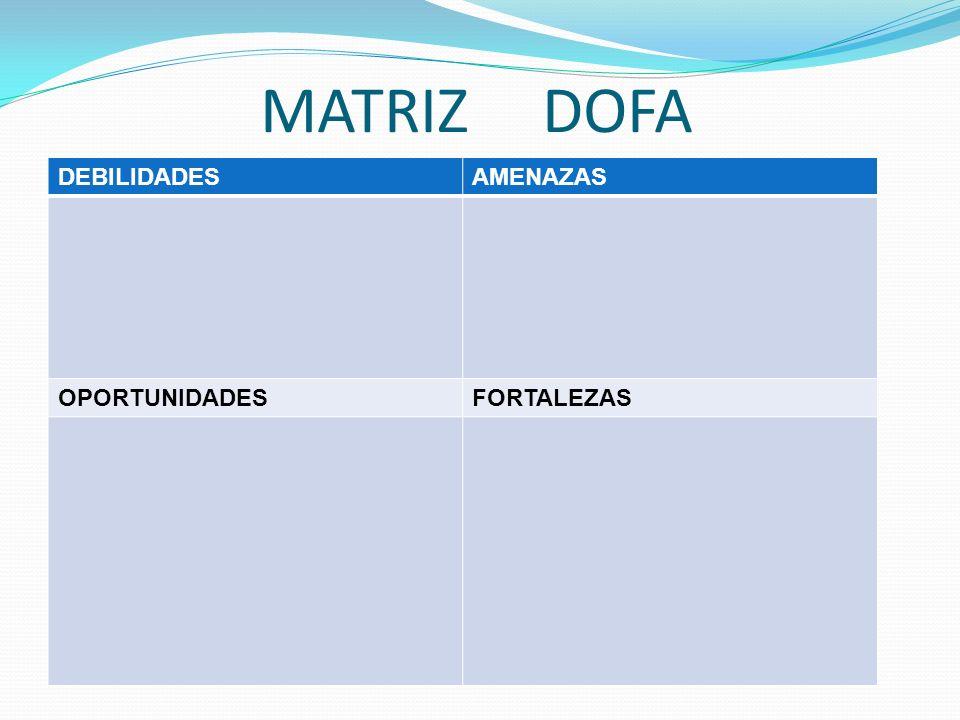 MATRIZ DOFA DEBILIDADESAMENAZAS OPORTUNIDADESFORTALEZAS