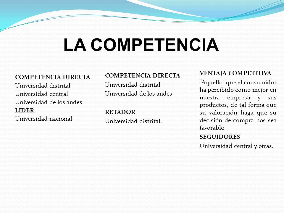LA COMPETENCIA COMPETENCIA DIRECTA Universidad distrital Universidad central Universidad de los andes LIDER Universidad nacional COMPETENCIA DIRECTA U