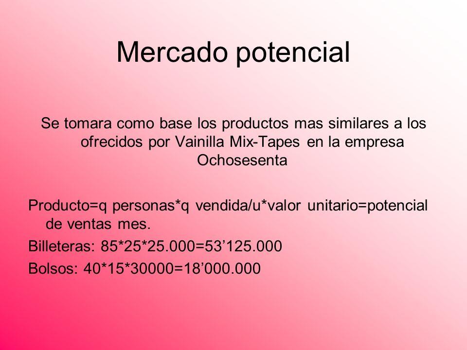 Mercado potencial Se tomara como base los productos mas similares a los ofrecidos por Vainilla Mix-Tapes en la empresa Ochosesenta Producto=q personas