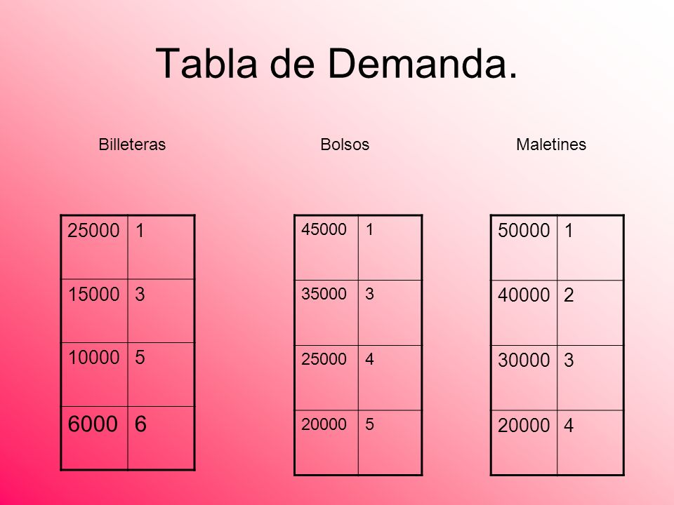 Tabla de Demanda. 450001 350003 250004 200005 250001 150003 100005 60006 500001 400002 300003 200004 BilleterasBolsosMaletines