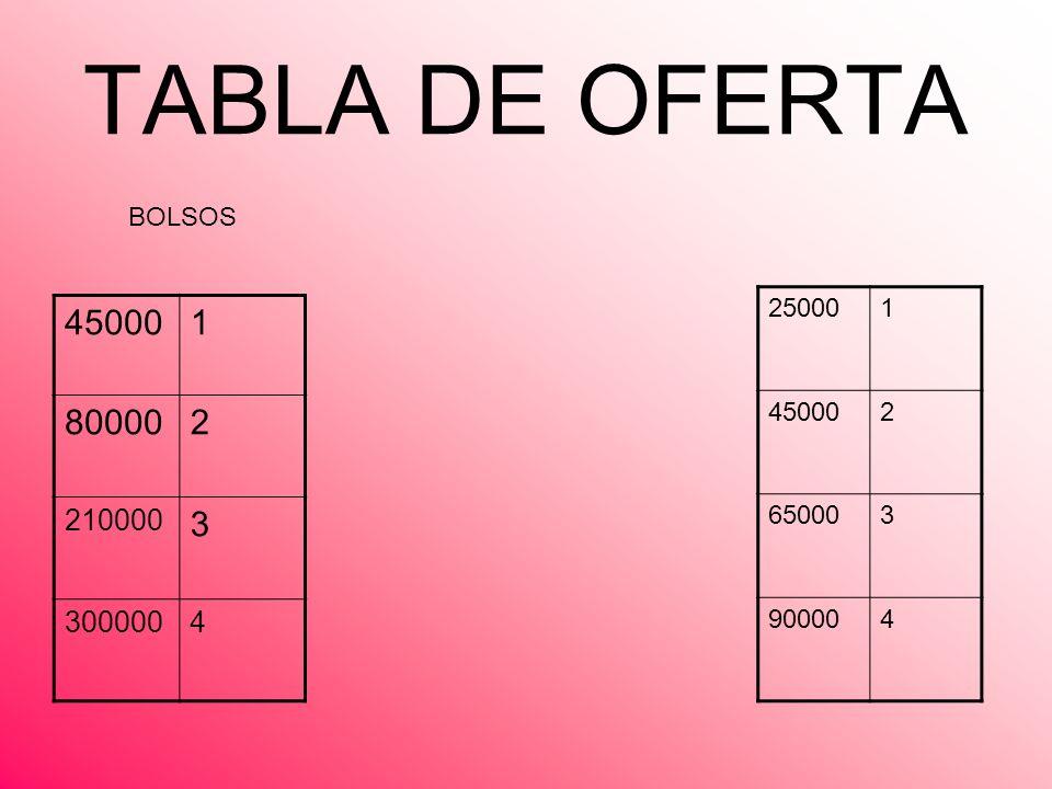 TABLA DE OFERTA 250001 450002 650003 900004 450001 800002 210000 3 3000004 BOLSOS