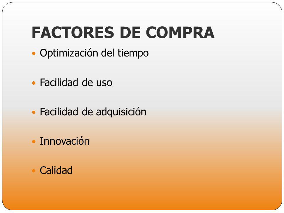 FACTORES DE COMPRA Optimización del tiempo Facilidad de uso Facilidad de adquisición Innovación Calidad
