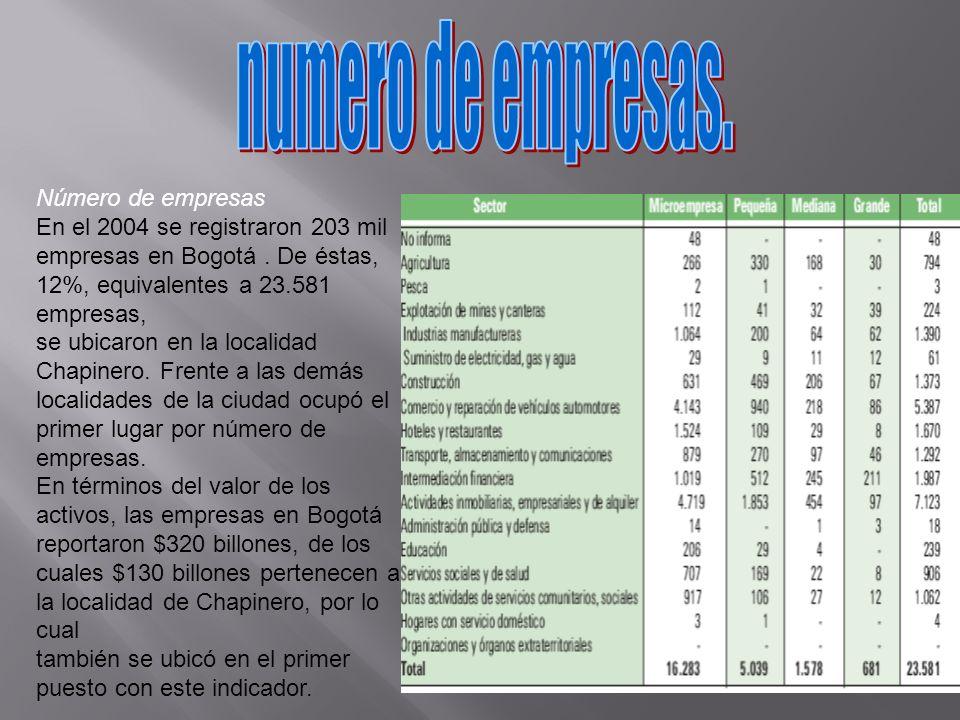 Número de empresas En el 2004 se registraron 203 mil empresas en Bogotá. De éstas, 12%, equivalentes a 23.581 empresas, se ubicaron en la localidad Ch