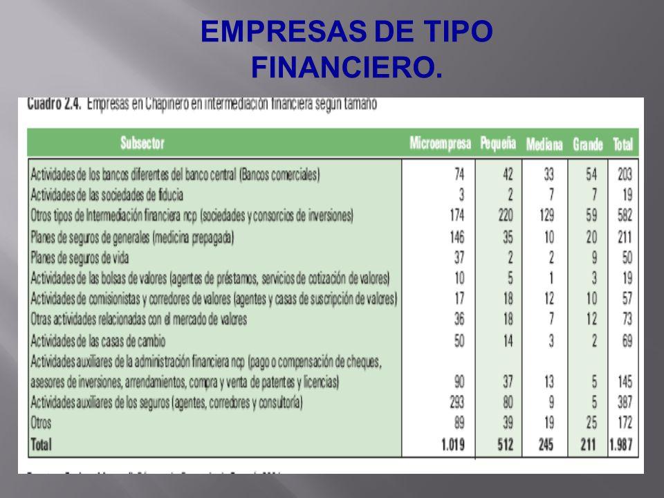 EMPRESAS DE TIPO FINANCIERO.