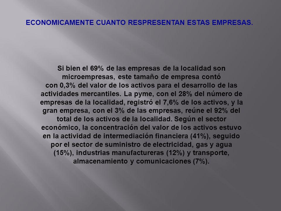 ECONOMICAMENTE CUANTO RESPRESENTAN ESTAS EMPRESAS. Si bien el 69% de las empresas de la localidad son microempresas, este tamaño de empresa contó con