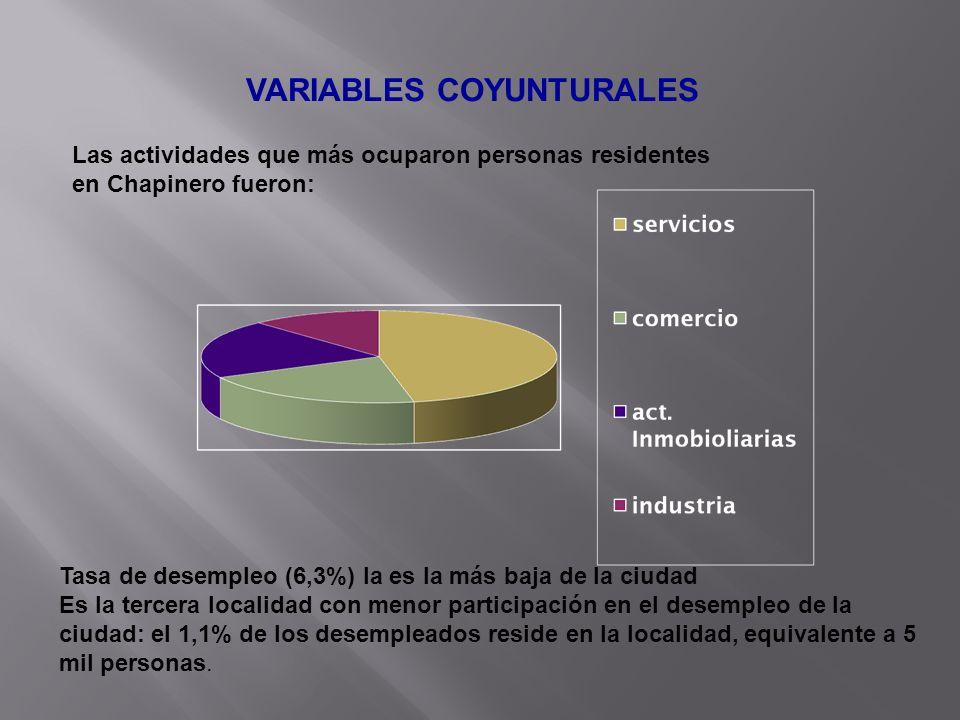 VARIABLES COYUNTURALES Las actividades que más ocuparon personas residentes en Chapinero fueron: Tasa de desempleo (6,3%) la es la más baja de la ciud