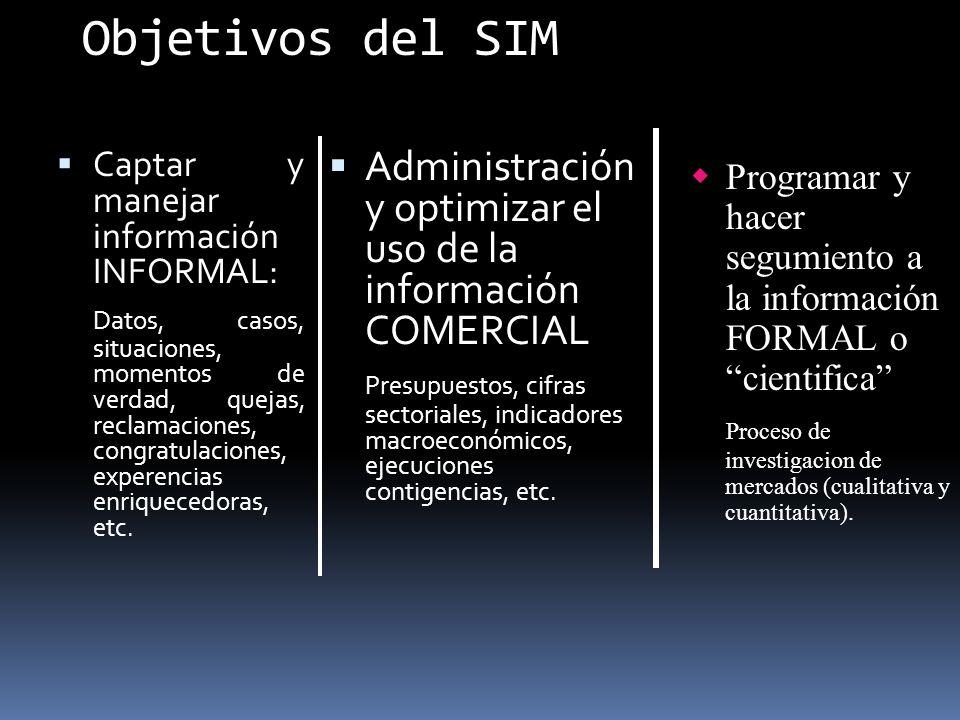 Objetivos del SIM Captar y manejar información INFORMAL: Datos, casos, situaciones, momentos de verdad, quejas, reclamaciones, congratulaciones, exper