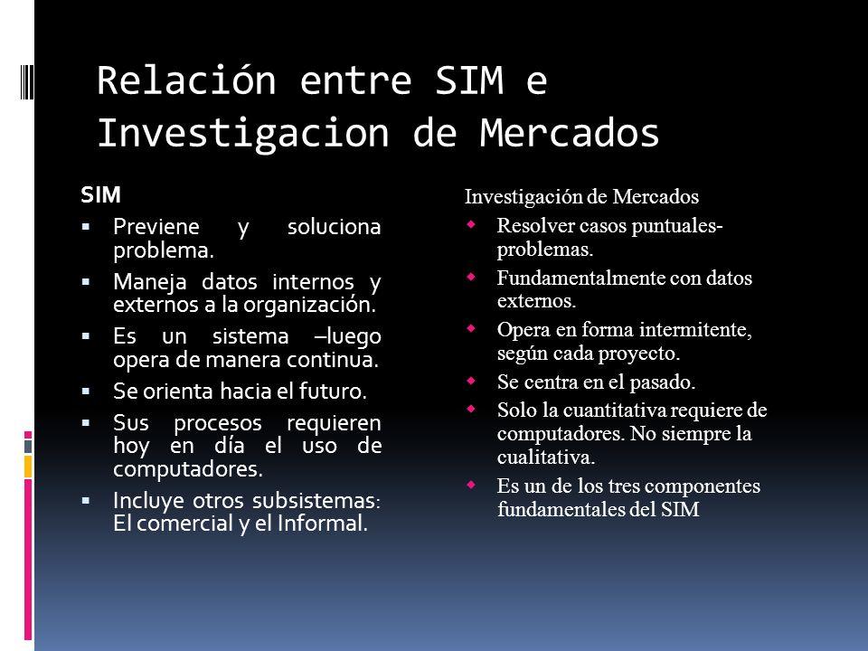 Relación entre SIM e Investigacion de Mercados SIM Previene y soluciona problema. Maneja datos internos y externos a la organización. Es un sistema –l