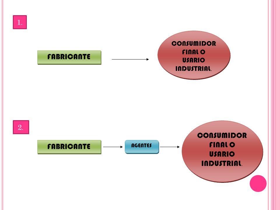 1. FABRICANTE CONSUMIDOR FINAL O USARIO INDUSTRIAL. 2. FABRICANTE AGENTES CONSUMIDOR FINAL O USARIO INDUSTRIAL.