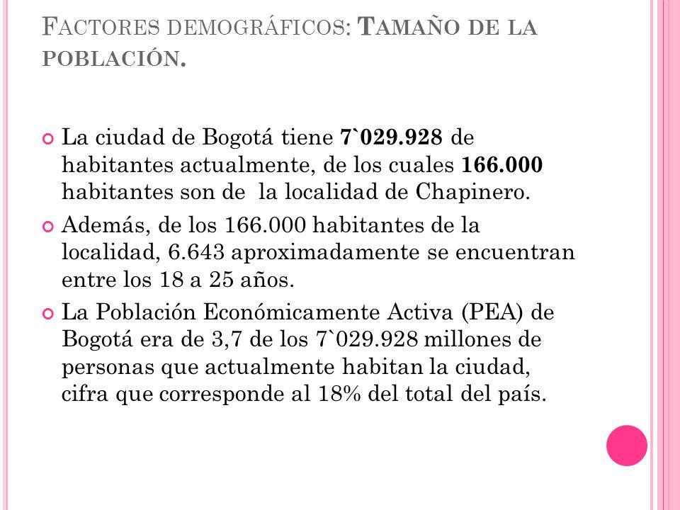 F ACTORES DEMOGRÁFICOS : T AMAÑO DE LA POBLACIÓN. La ciudad de Bogotá tiene 7`029.928 de habitantes actualmente, de los cuales 166.000 habitantes son
