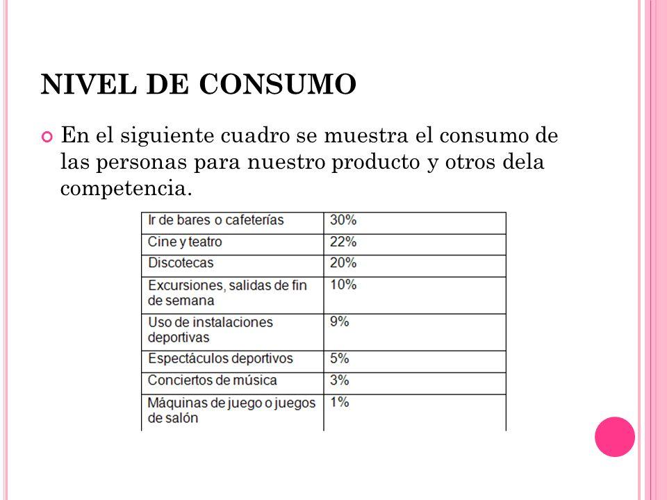 NIVEL DE CONSUMO En el siguiente cuadro se muestra el consumo de las personas para nuestro producto y otros dela competencia.
