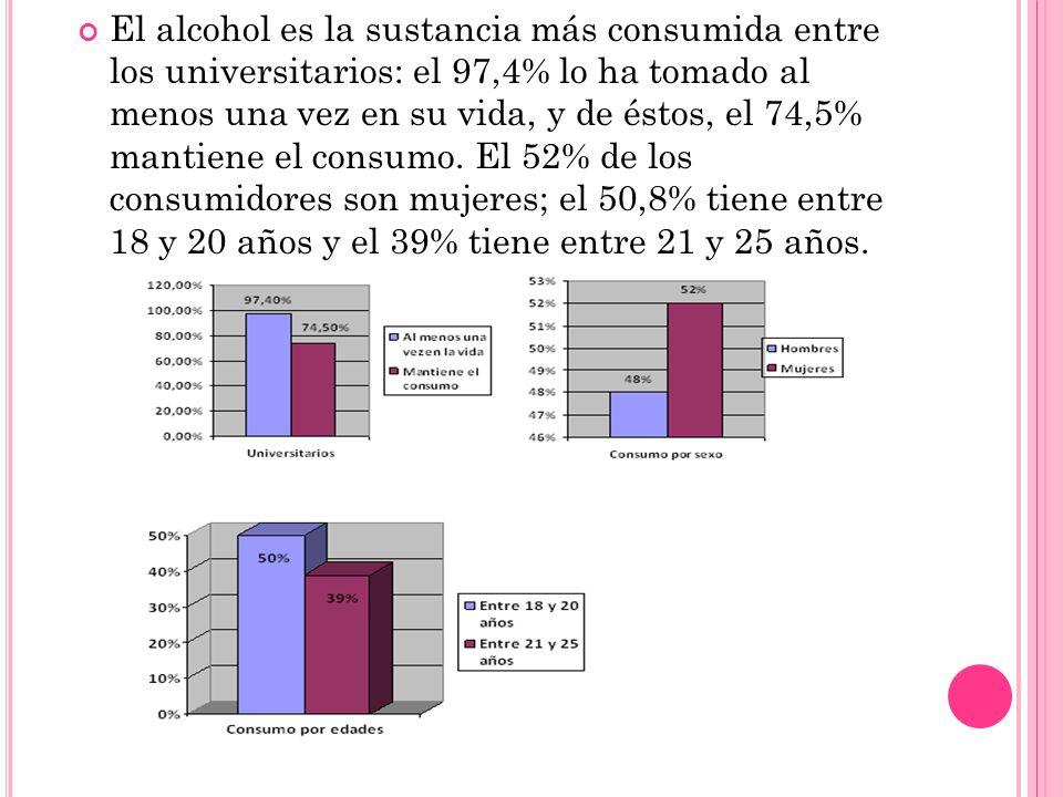 El alcohol es la sustancia más consumida entre los universitarios: el 97,4% lo ha tomado al menos una vez en su vida, y de éstos, el 74,5% mantiene el