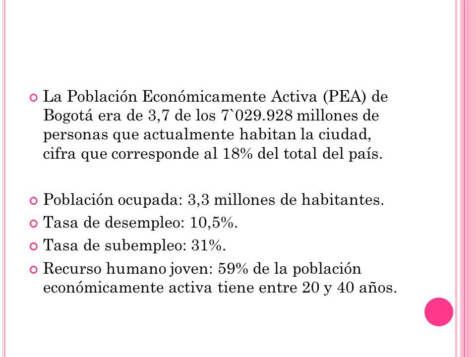 La Población Económicamente Activa (PEA) de Bogotá era de 3,7 de los 7`029.928 millones de personas que actualmente habitan la ciudad, cifra que corre