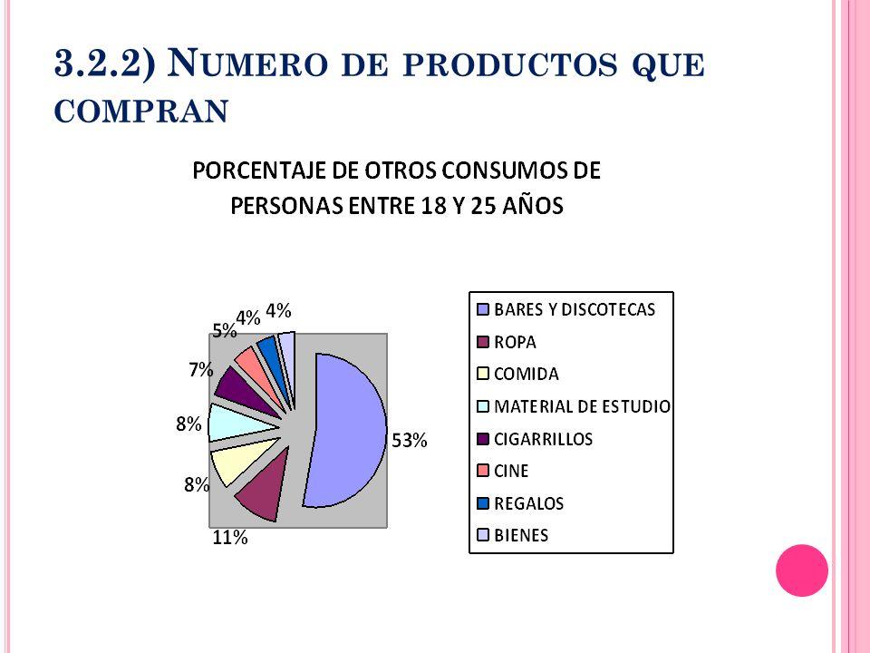 3.2.2) N UMERO DE PRODUCTOS QUE COMPRAN