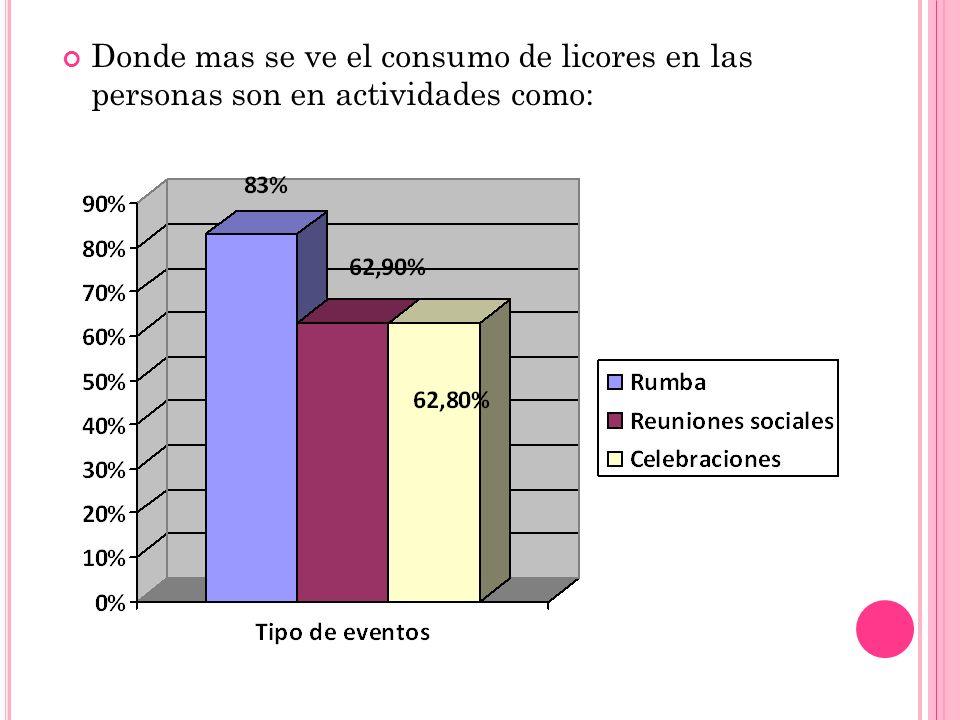 Donde mas se ve el consumo de licores en las personas son en actividades como: