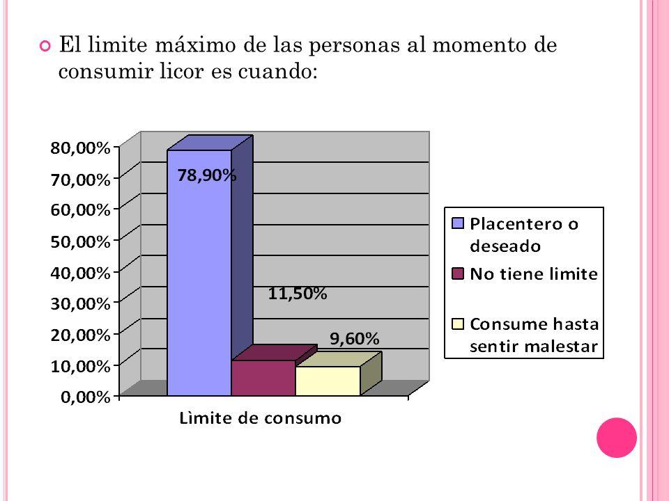 El limite máximo de las personas al momento de consumir licor es cuando: