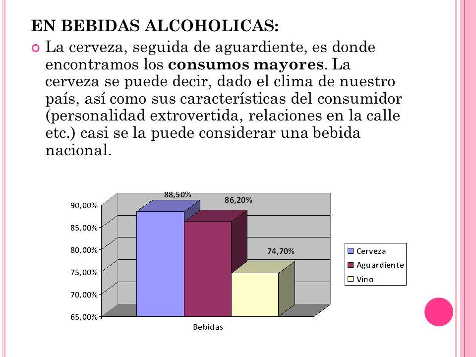 EN BEBIDAS ALCOHOLICAS: La cerveza, seguida de aguardiente, es donde encontramos los consumos mayores. La cerveza se puede decir, dado el clima de nue