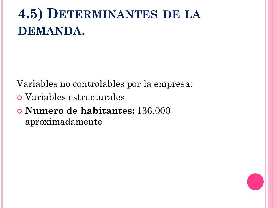4.5) D ETERMINANTES DE LA DEMANDA. Variables no controlables por la empresa: Variables estructurales Numero de habitantes: 136.000 aproximadamente