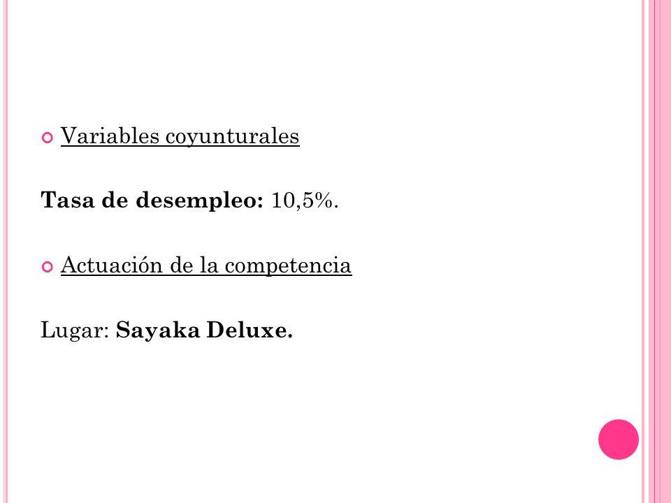 Variables coyunturales Tasa de desempleo: 10,5%. Actuación de la competencia Lugar: Sayaka Deluxe.