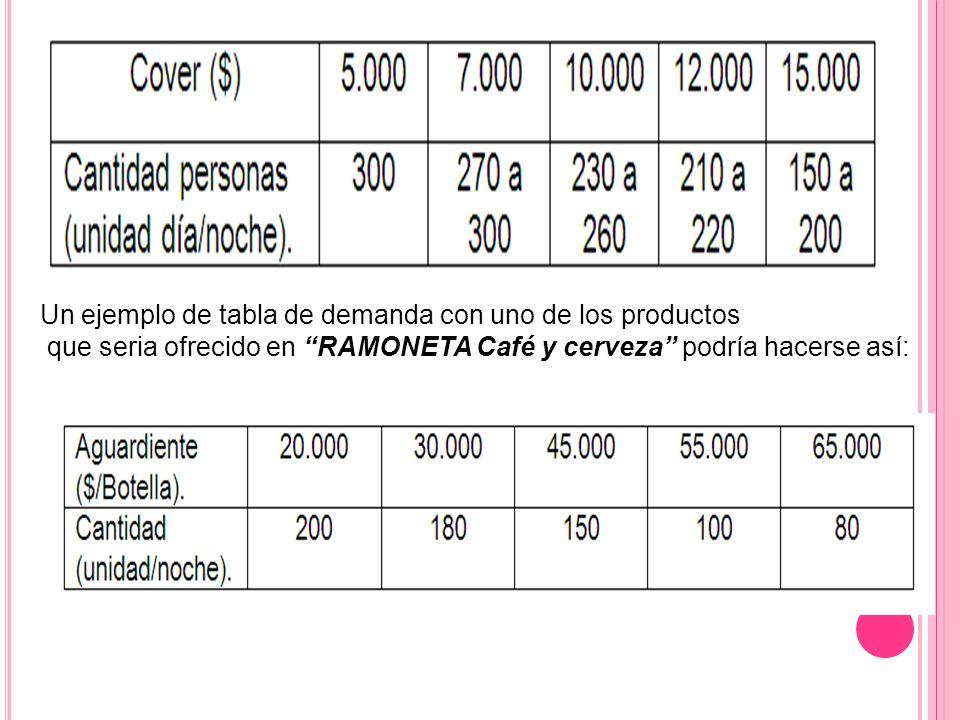Un ejemplo de tabla de demanda con uno de los productos que seria ofrecido en RAMONETA Café y cerveza podría hacerse así: