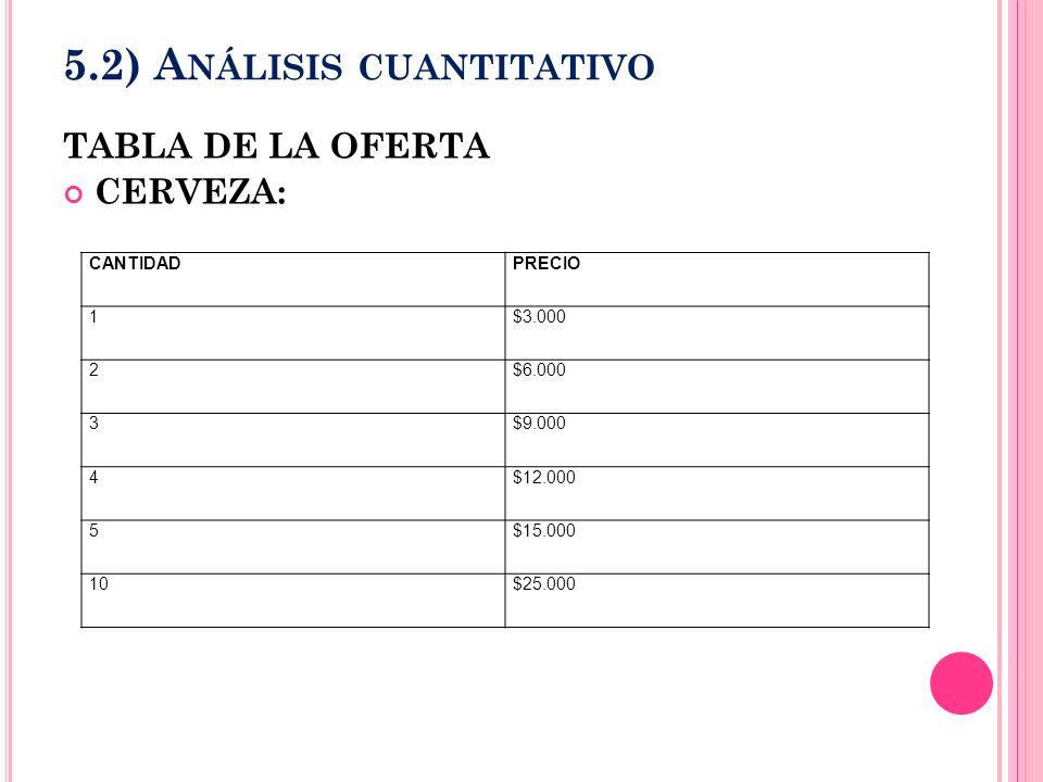 5.2) A NÁLISIS CUANTITATIVO TABLA DE LA OFERTA CERVEZA: CANTIDADPRECIO 1$3.000 2$6.000 3$9.000 4$12.000 5$15.000 10$25.000