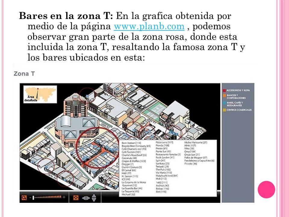 Bares en la zona T: En la grafica obtenida por medio de la página www.planb.com, podemos observar gran parte de la zona rosa, donde esta incluida la z
