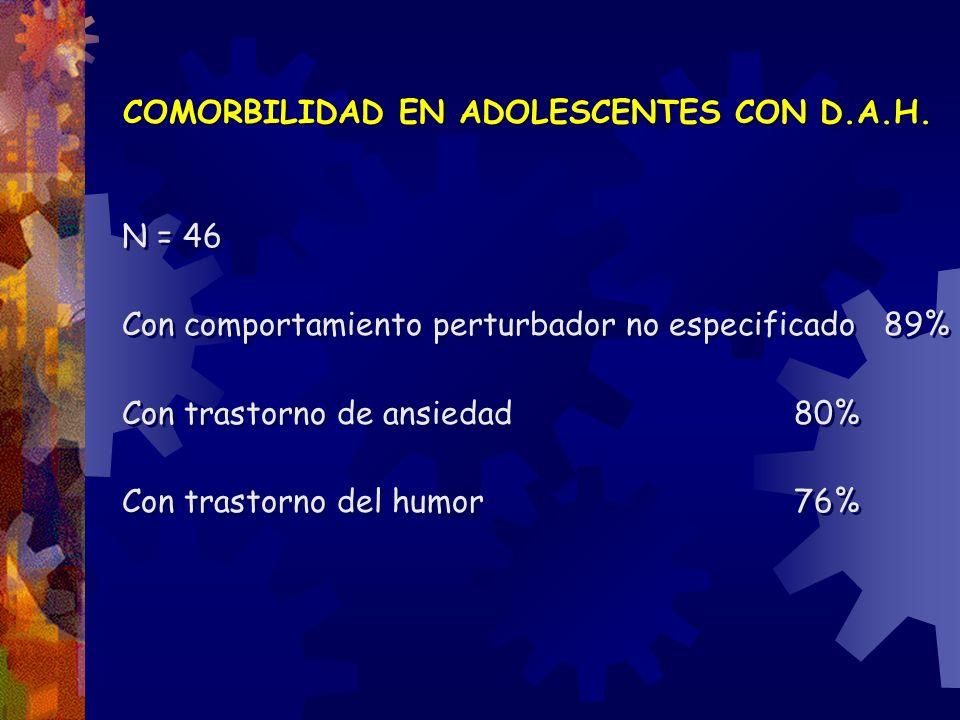 COMORBILIDAD EN ADOLESCENTES CON D.A.H. N = 46 Con comportamiento perturbador no especificado 89% Con trastorno de ansiedad 80% Con trastorno del humo