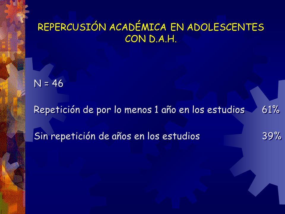 REPERCUSIÓN ACADÉMICA EN ADOLESCENTES CON D.A.H. N = 46 Repetición de por lo menos 1 año en los estudios61% Sin repetición de años en los estudios39%