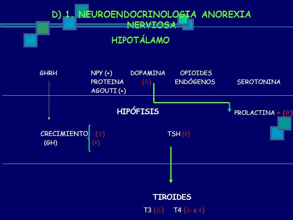 D) 1. NEUROENDOCRINOLOGIA ANOREXIA NERVIOSA HIPOTÁLAMO GHRHNPY (+) DOPAMINA OPIOIDES PROTEINA ( ) ENDÓGENOS SEROTONINA AGOUTI (+) CRECIMIENTO ( ) TSH