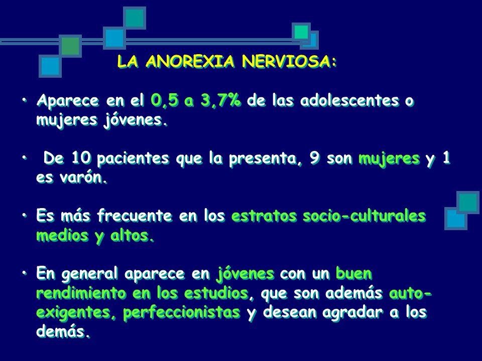 LA ANOREXIA NERVIOSA: Aparece en el 0,5 a 3,7% de las adolescentes o mujeres jóvenes. De 10 pacientes que la presenta, 9 son mujeres y 1 es varón. Es