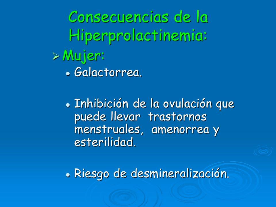 Consecuencias de la Hiperprolactinemia: Mujer: Mujer: Galactorrea. Galactorrea. Inhibición de la ovulación que puede llevar trastornos menstruales, am
