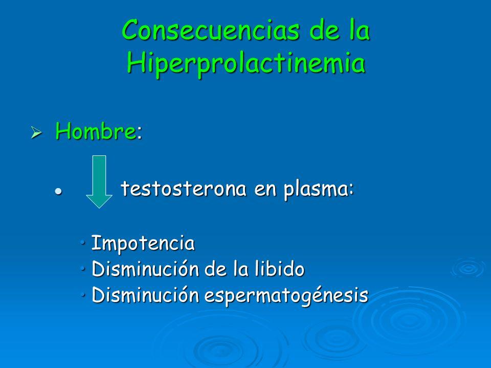 Consecuencias de la Hiperprolactinemia Hombre : Hombre : testosterona en plasma: testosterona en plasma: ImpotenciaImpotencia Disminución de la libido