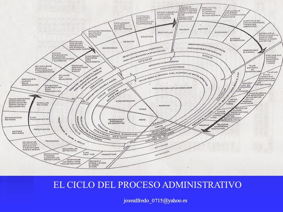 josealfredo_0715@yahoo.es EL CICLO DEL PROCESO ADMINISTRATIVO
