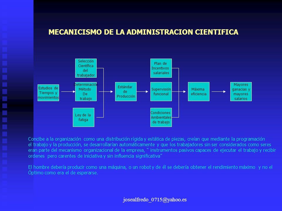 josealfredo_0715@yahoo.es MECANICISMO DE LA ADMINISTRACION CIENTIFICA Estudios de Tiempos y movimientos Determinación Método De trabajo Selección Cien