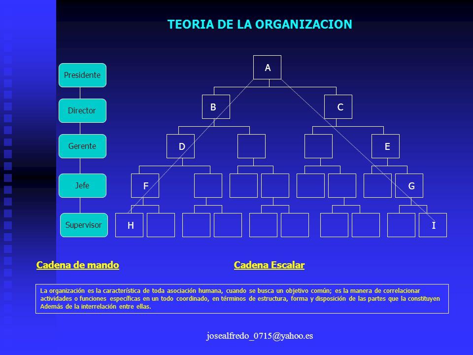 josealfredo_0715@yahoo.es TEORIA DE LA ORGANIZACION Presidente Director Gerente Jefe Supervisor A BC DE FG HI Cadena de mando Cadena Escalar La organi
