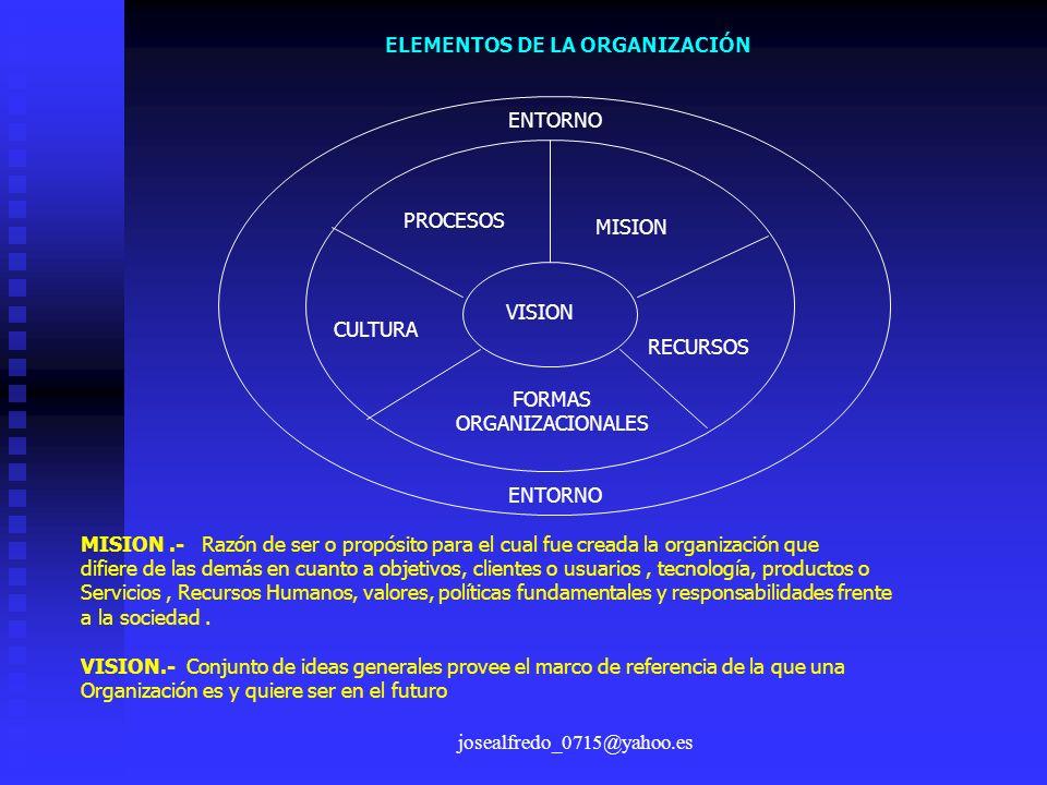 josealfredo_0715@yahoo.es ELEMENTOS DE LA ORGANIZACIÓN ENTORNO PROCESOS MISION VISION RECURSOS CULTURA FORMAS ORGANIZACIONALES MISION.- Razón de ser o