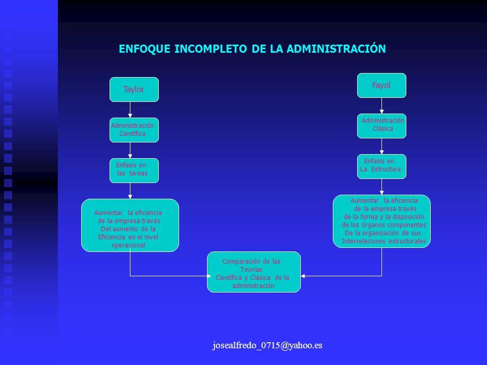josealfredo_0715@yahoo.es ENFOQUE INCOMPLETO DE LA ADMINISTRACIÓN Taylor Fayol Administración Científica Administración Clásica Enfasis en las tareas