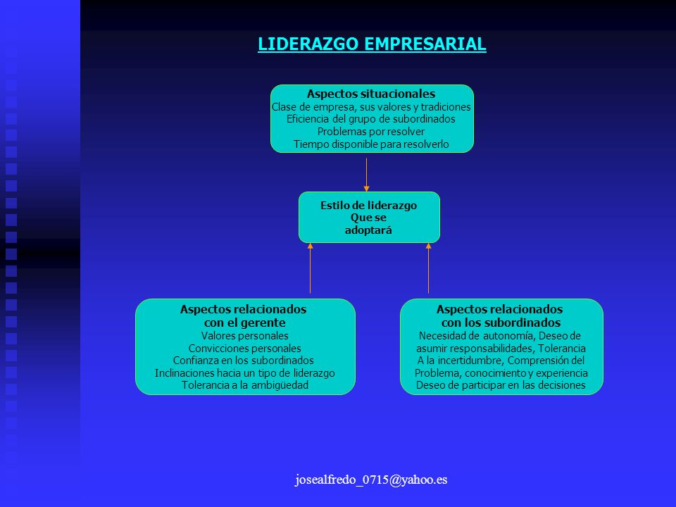 josealfredo_0715@yahoo.es LIDERAZGO EMPRESARIAL Aspectos situacionales Clase de empresa, sus valores y tradiciones Eficiencia del grupo de subordinado