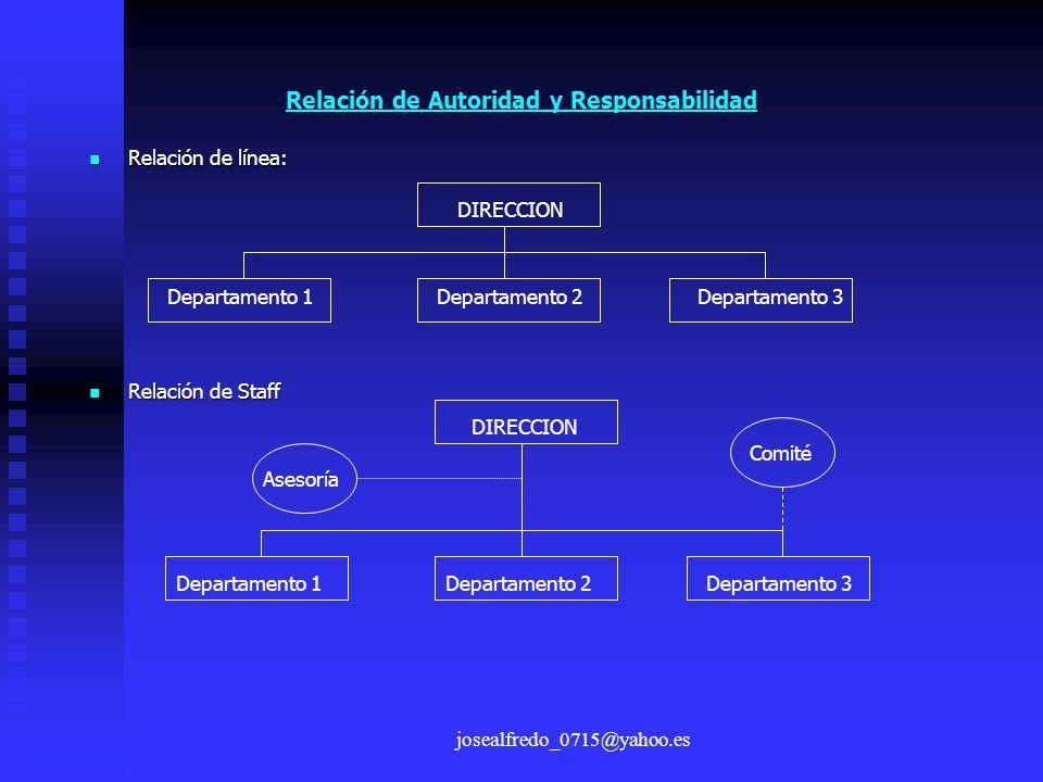 josealfredo_0715@yahoo.es Relación de Autoridad y Responsabilidad Relación de línea: Relación de línea: Relación de Staff Relación de Staff DIRECCION
