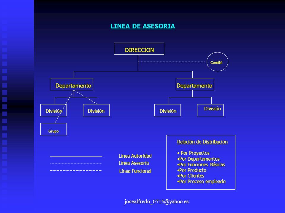 josealfredo_0715@yahoo.es LINEA DE ASESORIA Línea Autoridad Línea Funcional Línea Asesoría Relación de Distribución Por Proyectos Por Departamentos Po
