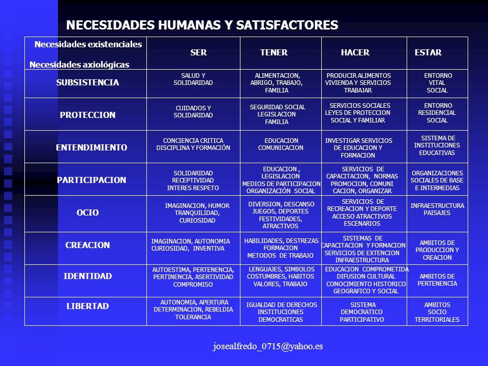 josealfredo_0715@yahoo.es NECESIDADES HUMANAS Y SATISFACTORES Necesidades existenciales Necesidades axiológicas SERTENERHACERESTAR SUBSISTENCIA PROTEC