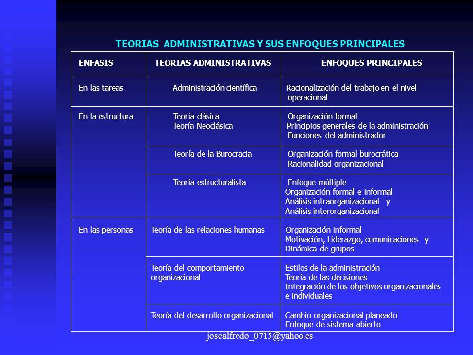 josealfredo_0715@yahoo.es TEORIAS ADMINISTRATIVAS Y SUS ENFOQUES PRINCIPALES ENFASIS TEORIAS ADMINISTRATIVAS ENFOQUES PRINCIPALES En las tareas Admini