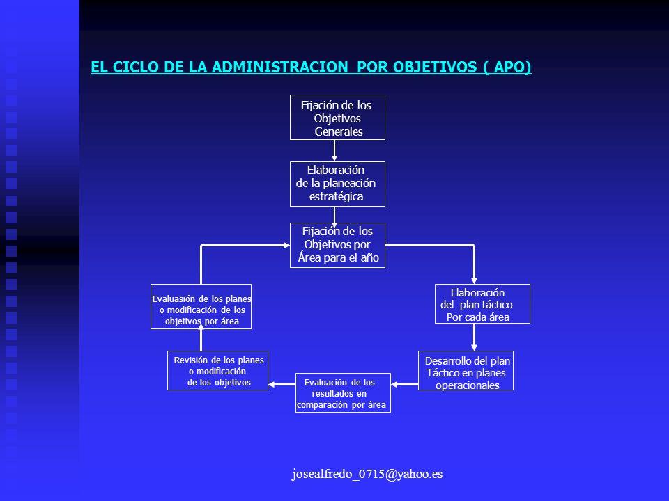 josealfredo_0715@yahoo.es EL CICLO DE LA ADMINISTRACION POR OBJETIVOS ( APO) Fijación de los Objetivos Generales Elaboración de la planeación estratég