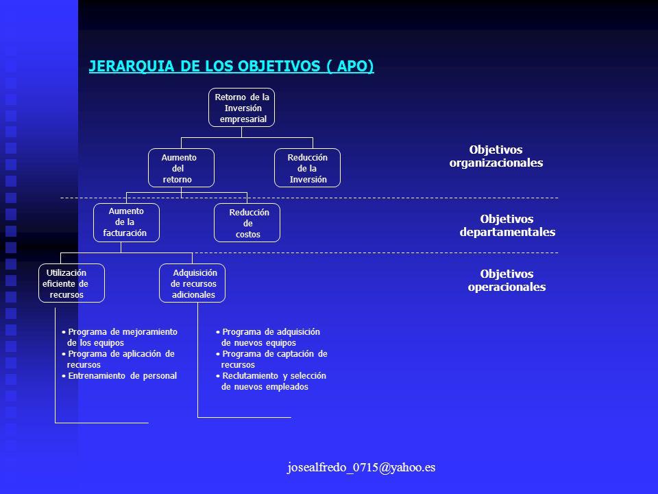 josealfredo_0715@yahoo.es JERARQUIA DE LOS OBJETIVOS ( APO) Objetivos organizacionales Objetivos departamentales Objetivos operacionales Retorno de la