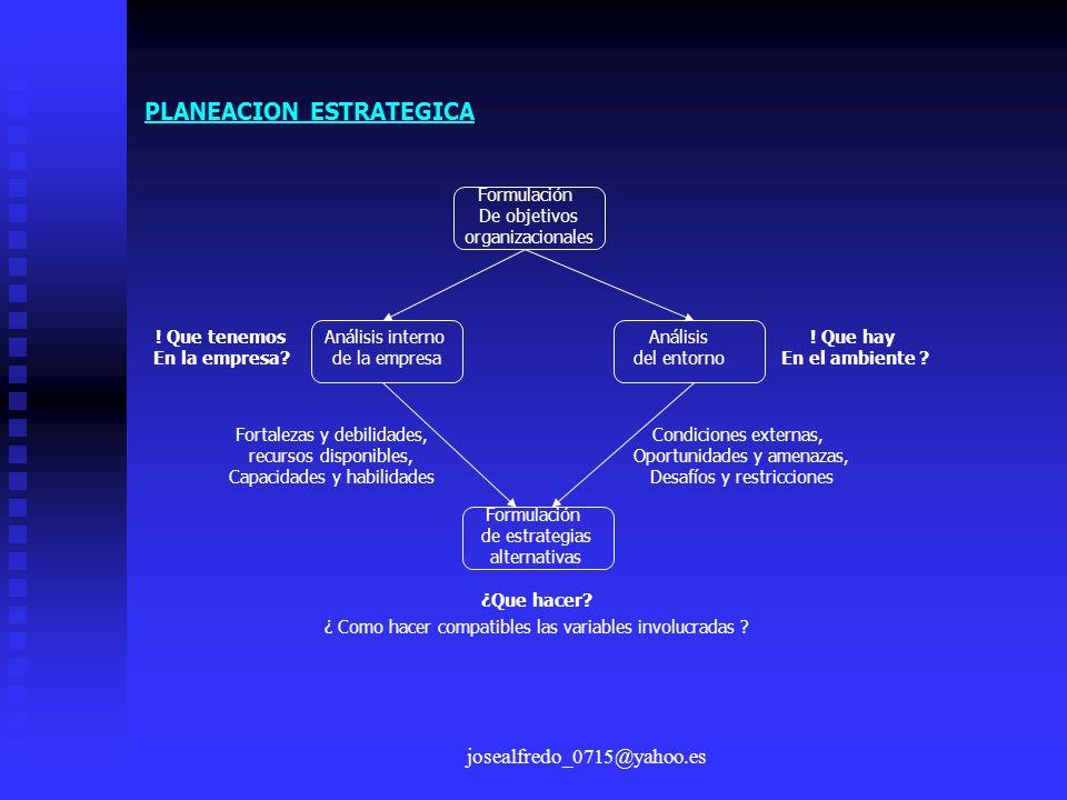 josealfredo_0715@yahoo.es PLANEACION ESTRATEGICA Formulación De objetivos organizacionales Análisis interno de la empresa Análisis del entorno Formula