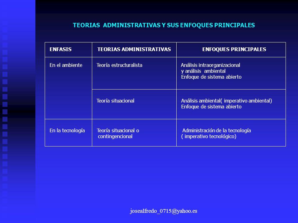 josealfredo_0715@yahoo.es ENFASIS TEORIAS ADMINISTRATIVAS ENFOQUES PRINCIPALES En el ambiente Teoría estructuralista Análisis intraorganizacional y an