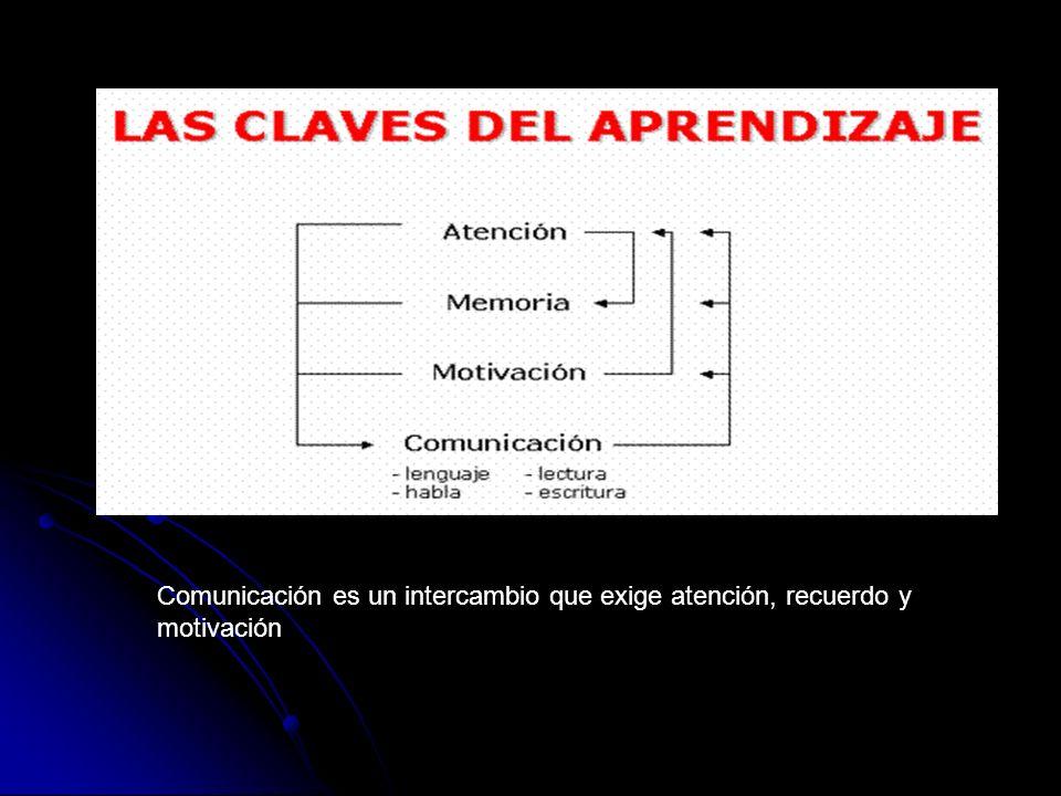 Teoría del Aprendizaje - Conductismo (Pavlov, B.F.