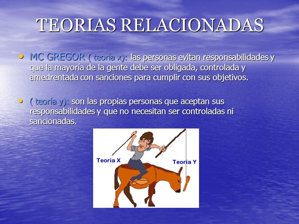 TEORIAS RELACIONADAS MC GREGOR ( teoría x): las personas evitan responsabilidades y que la mayoría de la gente debe ser obligada, controlada y amedren