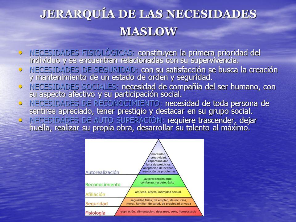 JERARQUÍA DE LAS NECESIDADES MASLOW NECESIDADES FISIOLÓGICAS: constituyen la primera prioridad del individuo y se encuentran relacionadas con su super
